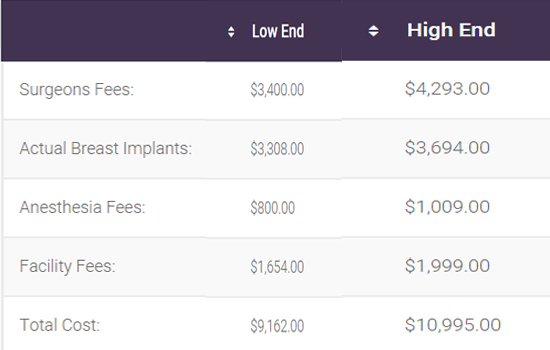 Costs for breast reduction