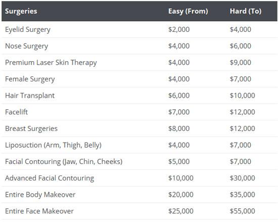 Korean Plastic Surgery Cost In General