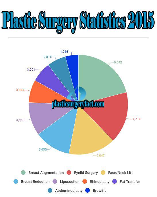 Plastic Surgery Statistics 2015